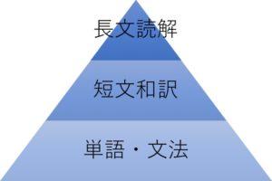 英語階層構造
