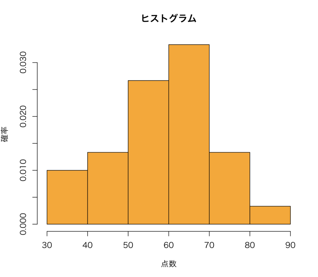 Rで学ぶ統計学(相対度数分布表・ヒストグラム)